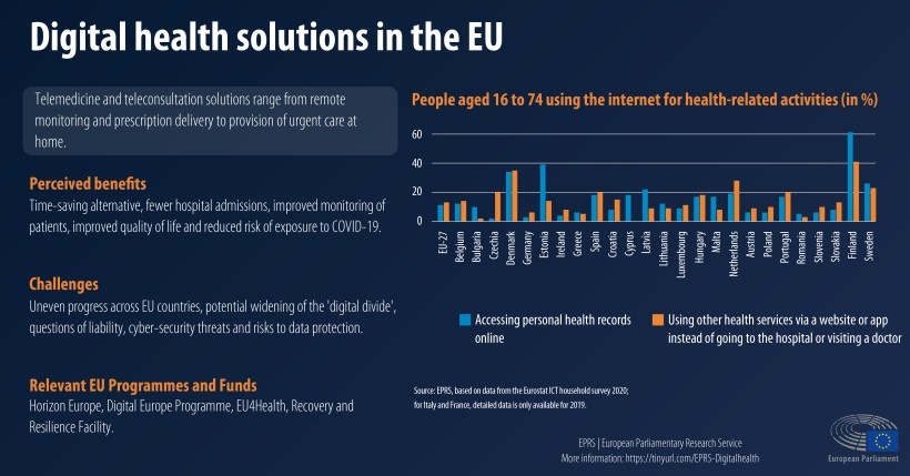 Digital health solutions in the EU