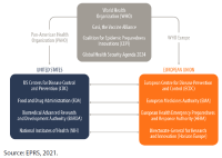 Health infrastructure in the US and EU