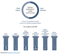 Structure of the recovery and resilience facility (current prices)
