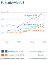 EU trade with US
