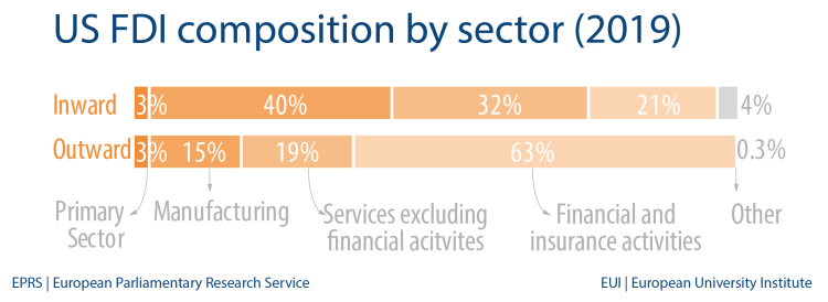 US FDI composition by sector (2019)