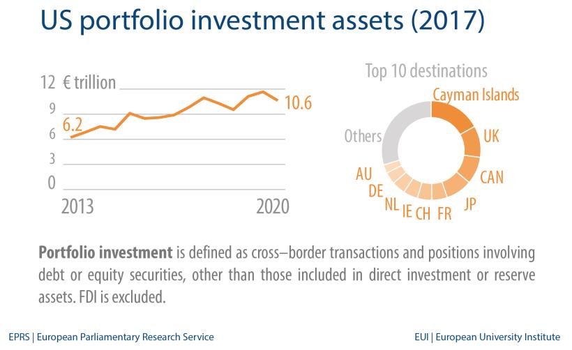 US portfolio investment assets (2017)