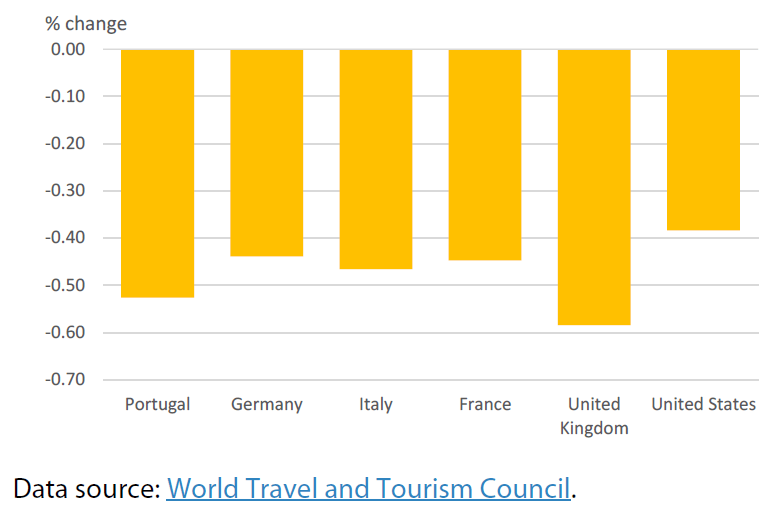 Contribution of travel and tourism to GDP (2020 change compared with 2019)