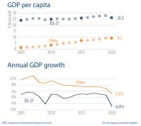 GDP per capita - Annual GDP growth