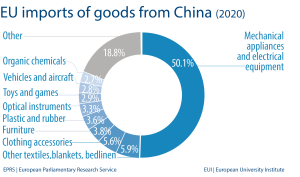 EU imports of goods from China (2020)
