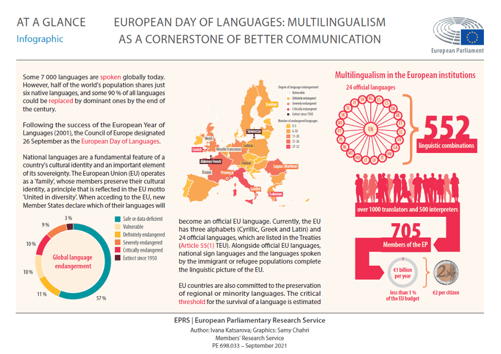European Day of Languages: Multilingualism as a cornerstone of better communication