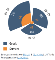 Total trade in goods and services between the EU, US and China (in € bn)