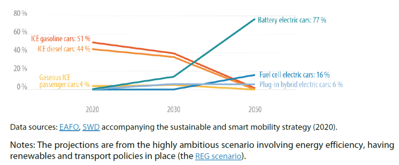 EU car fleet projected development with policies geared to climate targets