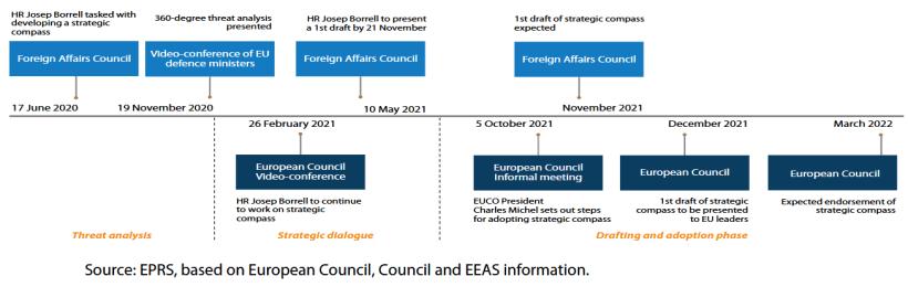 Strategic compass timeline