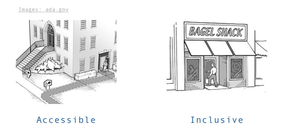 Inclusive vs. Accessible