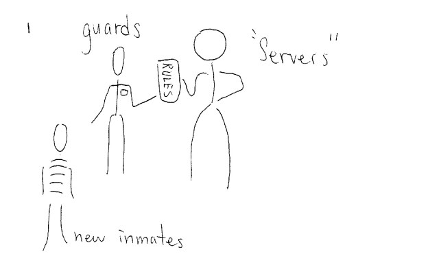 Servers: inmates who were usually large and violent