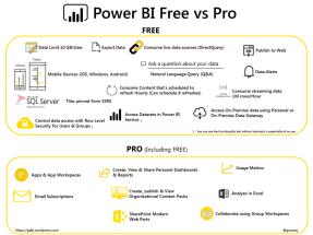 power-bi-free-vs-pro-infographic-updated-jun-2017