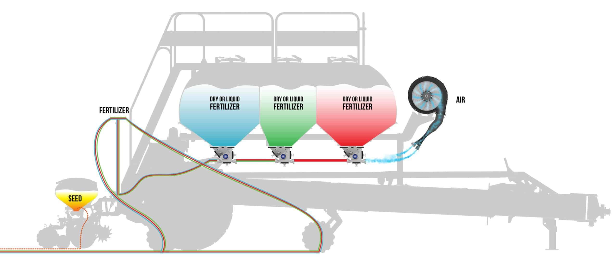 Equalizer Precision CII Hopper seed and fertilizer distribution