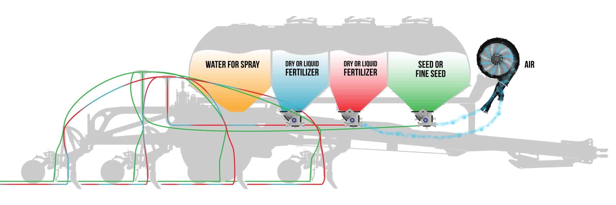 Equalizer Tine Hopper seed and fertilizer distribution