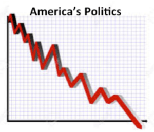 American politics downward graph