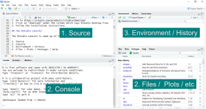 A screenshot of the RStudio interface. There are four panels with added labels. The top left panel is labelled 1. Source. The bottom left panel is labelled 2. Console. The top right panel is labelled 3. Environment / History. The bottom right panel is labelled Files / Plots / etc.