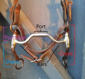 parts of a leverage bit