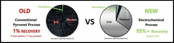 Could Vanadium Corp (VRB V) be worth $1 billion? - Equity Guru