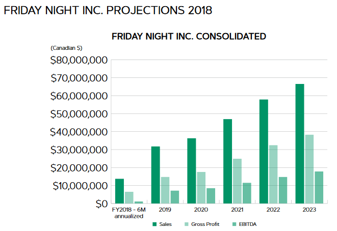 Friday Night Inc (TGIF CN) - poised for exponential growth