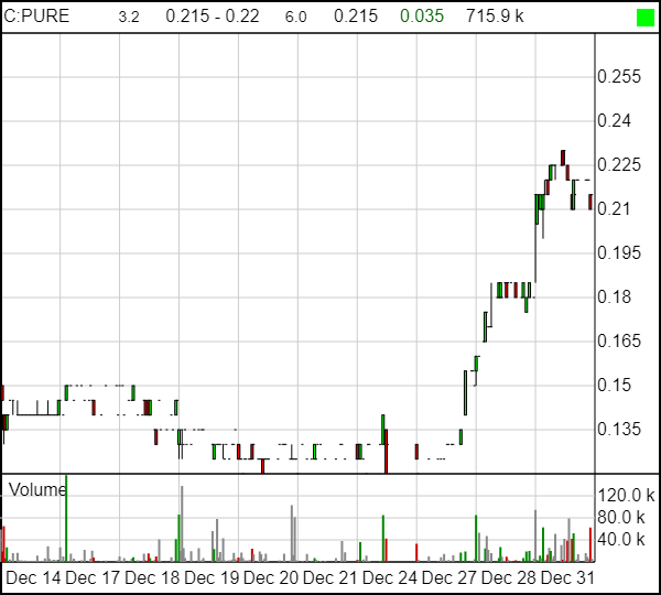Pure Global Cannabis (PURE V) is up nearly double in a week - and