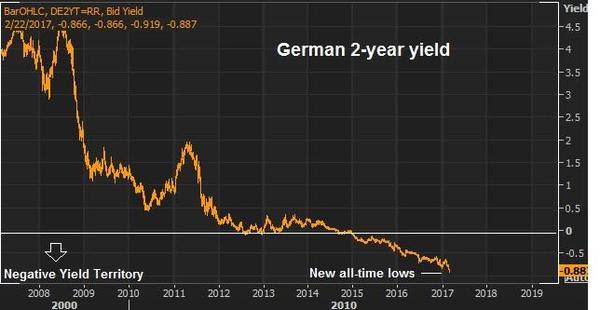 german-2-year-yield-as-of-02232017