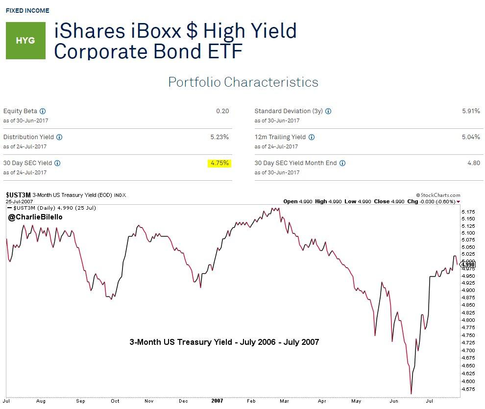 Tweet 07262017 Pension Partners - High Yield