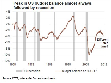 Federal Budget Balance Peak Followed by Recession - Rob Price 09202017