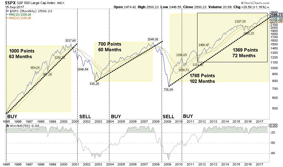 SPX Bull-Bear Long Term Cycles by Lance Roberts Clarity Financial 09182017