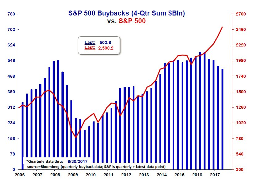 SPX buy backs - Eric Pomboy - Meridian Macro 09202017