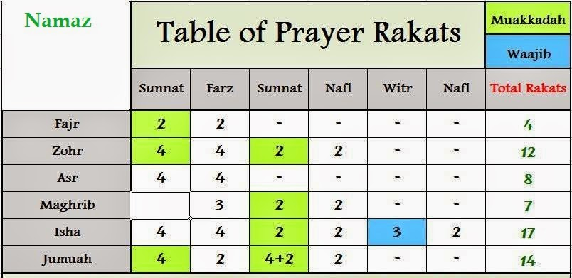 Table Of Prayer Rakats