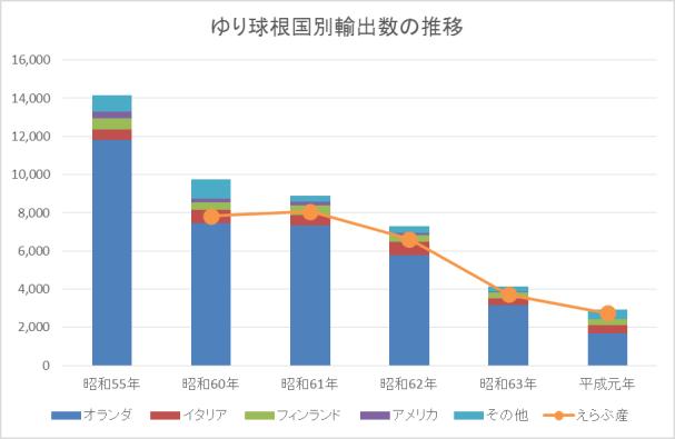 ゆり球根国別輸出数の推移とえらぶ産球根の量