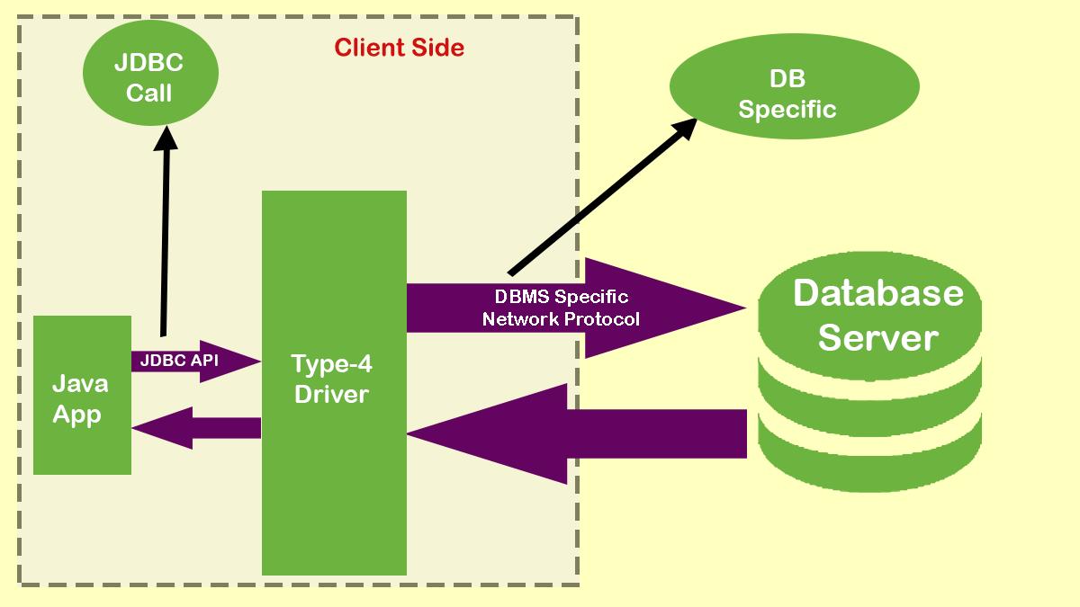JDBC Driver Type 4