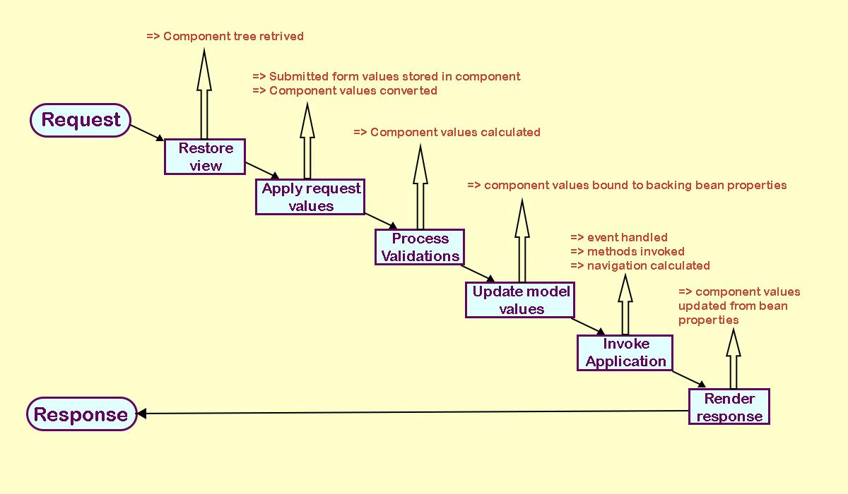 jsf life cycle