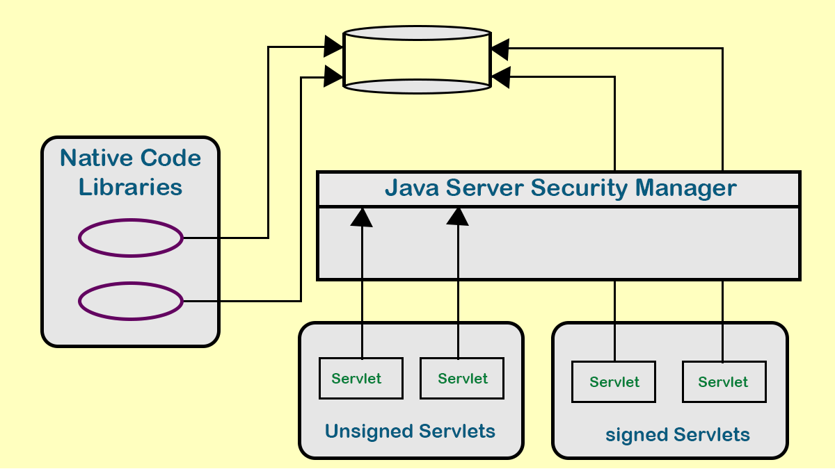 activities of signed and unsigned servlet