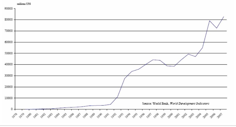 Εισροές ΑΞΕ στην Κίνα (current US$) 1979-2007