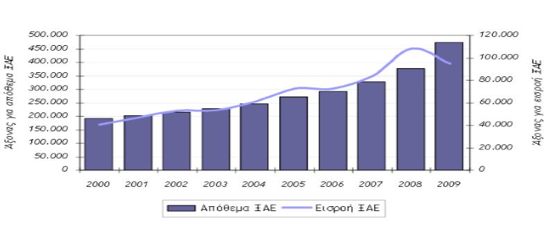 Εισροή ΑΞΕ στην Κίνα σε εκατομ. $, 2009. Πηγή: Unctad