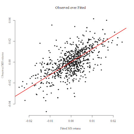 Regression using returns