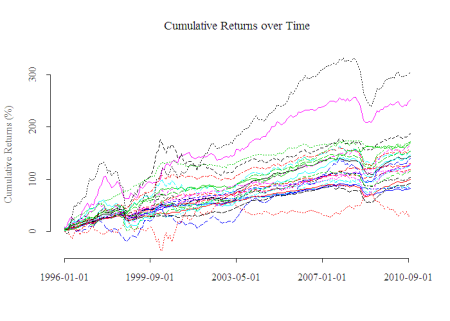 Cumulative Returns over Time