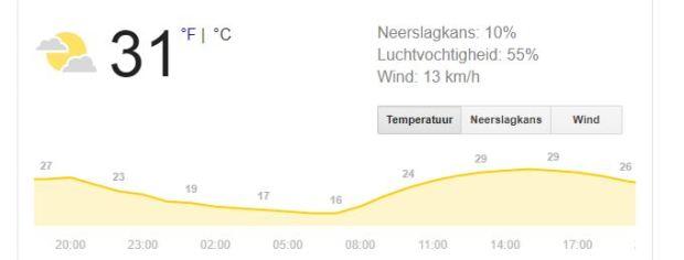 Temperatuur Zondagmiddag 25 augustus 2019