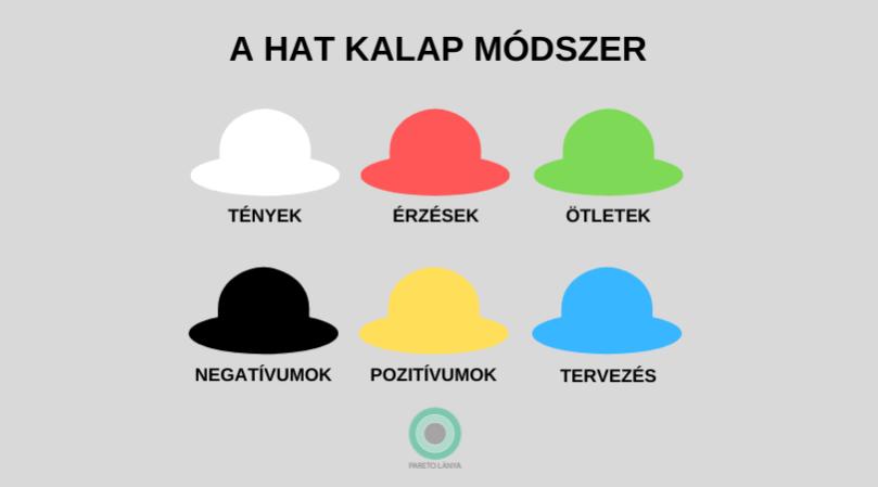 6 kalap módszer