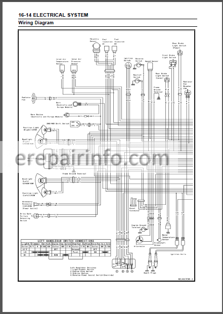 Kawasaki BRUTE FORCE 750 4x4i KVF 750 4×4 Service Manual