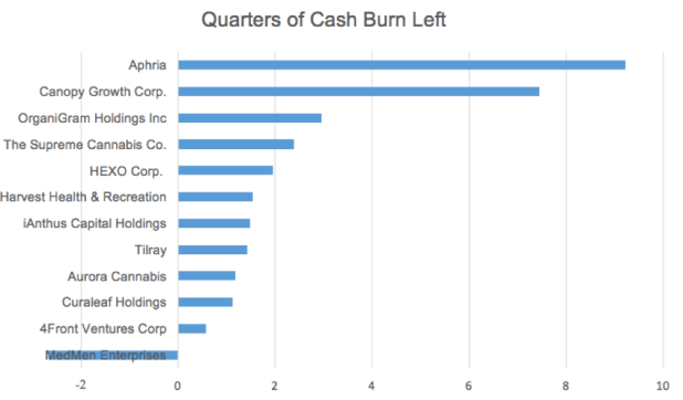 Quarters of Cash Burn left Chart