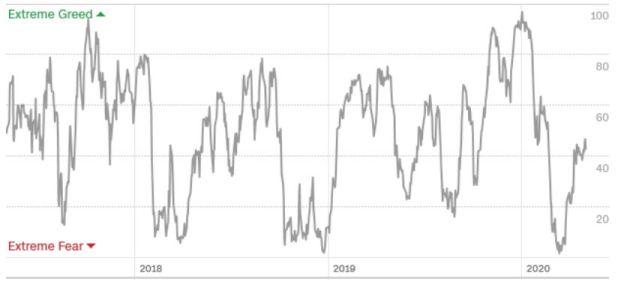 2020-05-01 Fear & Greed 3-Year Index