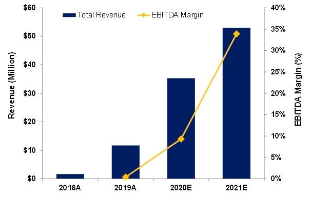 2020-05-31 Revenue and EBITA chart