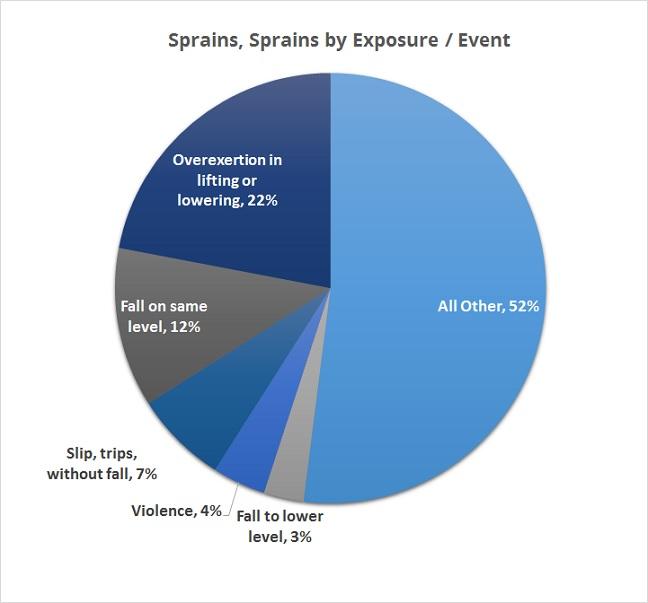 sprain-strains-exposure-event