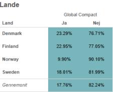 Analyse af børsnoterede selskaber i norden, der rapporterer til Global Compact.