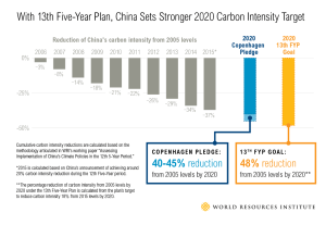 China_five_year_plan_WorldResourceInst