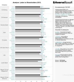 Udsnit af sprogtone-analyse af alle C20 virksomheder