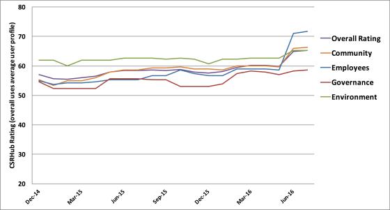 ESG-udvikling for Lundbeck. Alle kategorier 2014-2016.