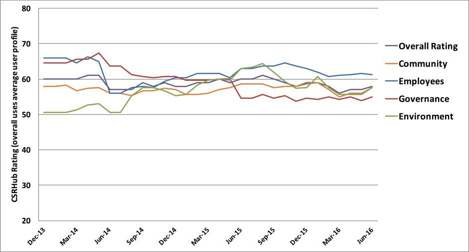 Pandoras ESG udvikling alle kategorier (2013-2016)